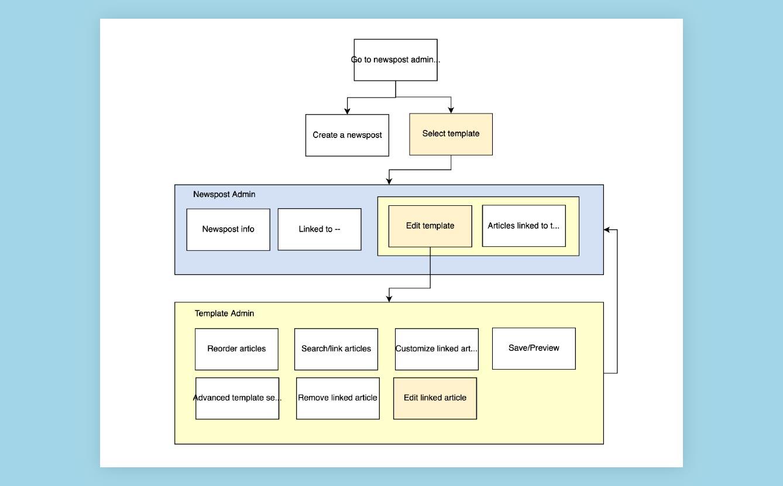 The final user flow diagram