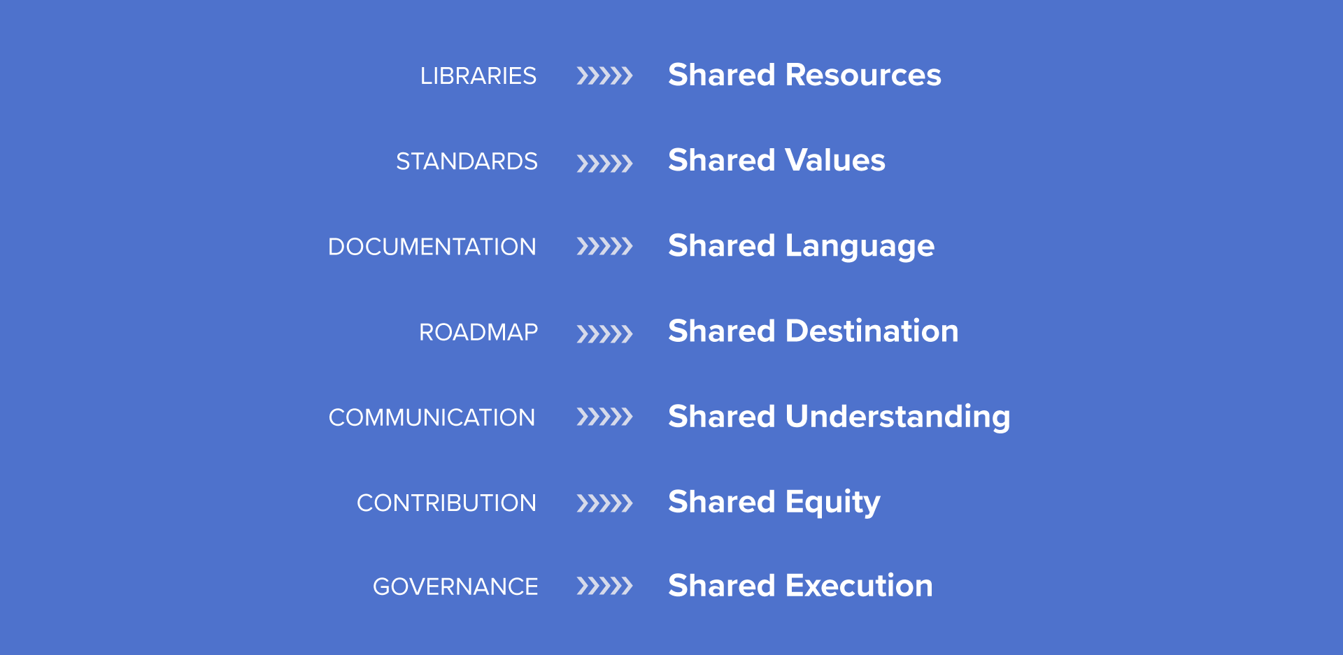 The list of normal design system terms and their reframing as shared deliverables.