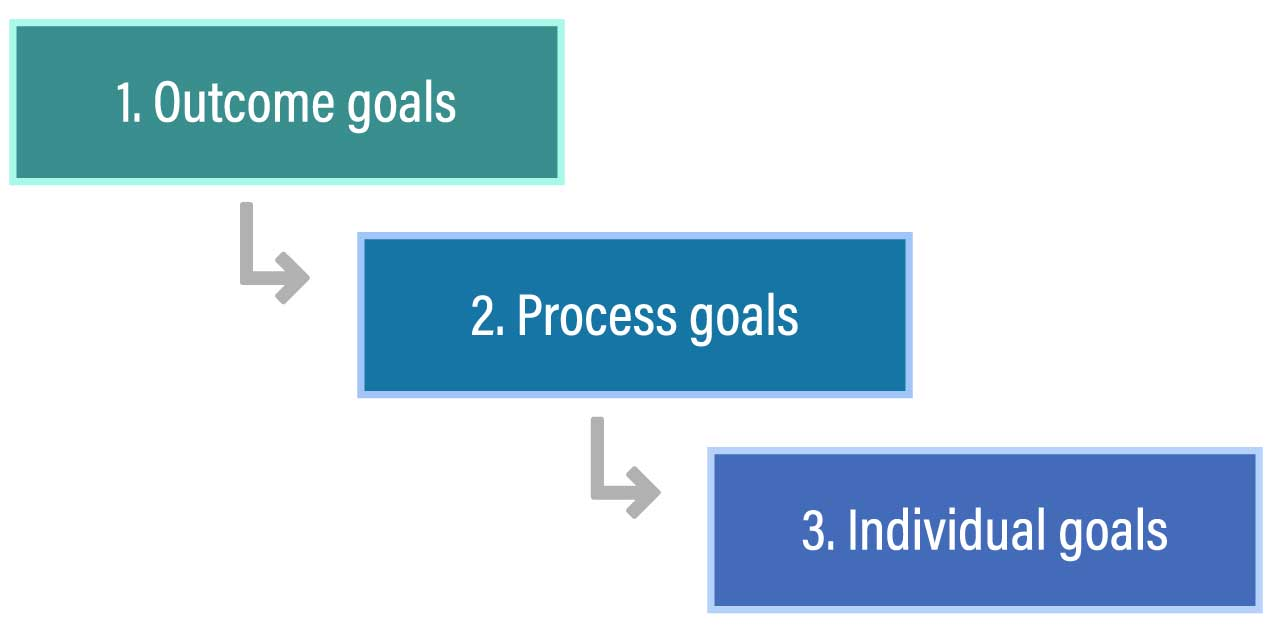 The left circle says A diagram explain the next steps of outcome goals, process goals and individual goals.