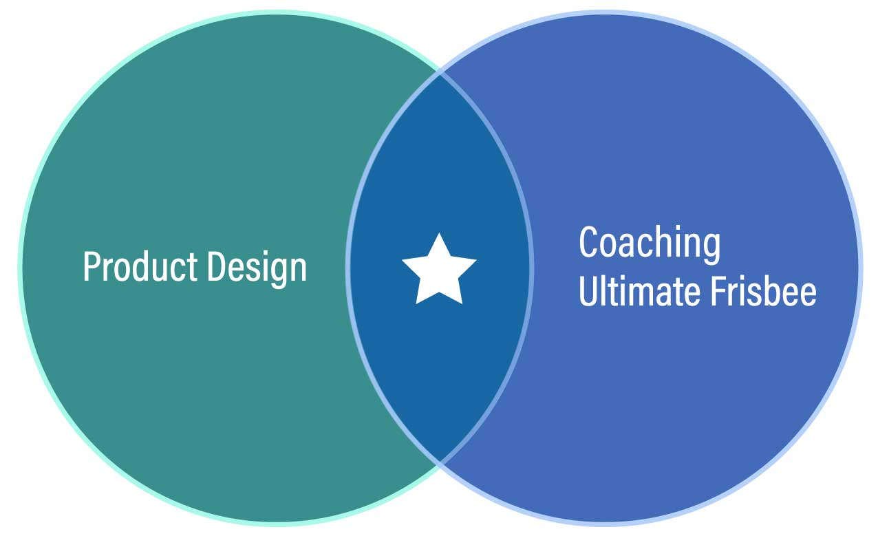 The left circle says Product Design and the right says Ultimate Frisbee. The middle of the Venn Diagram is a star.